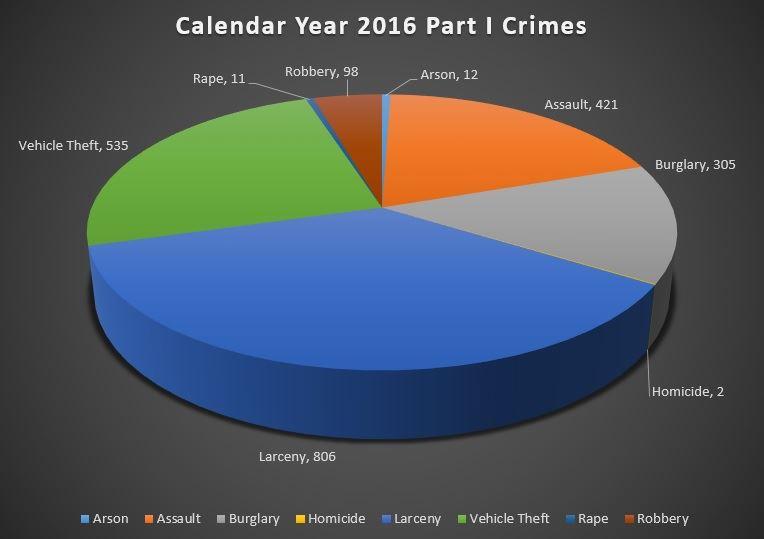 Crime Statistics Website?